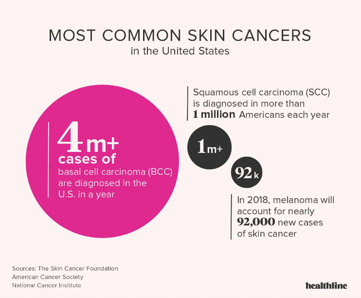 most common skin cancers in united states
